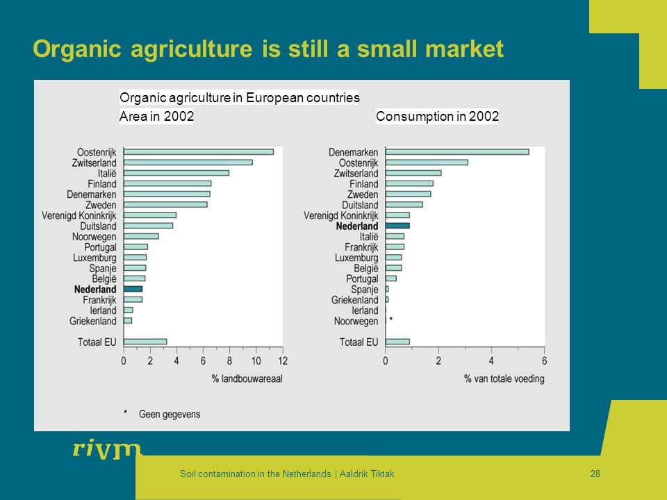 Soil contamination in the Netherlands | Aaldrik Tiktak28 Organic agriculture is still a small market Organic agriculture in European countries Area in