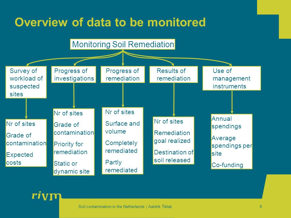 Soil contamination in the Netherlands | Aaldrik Tiktak8 Overview of data to be monitored Monitoring Soil Remediation Survey of workload of suspected s
