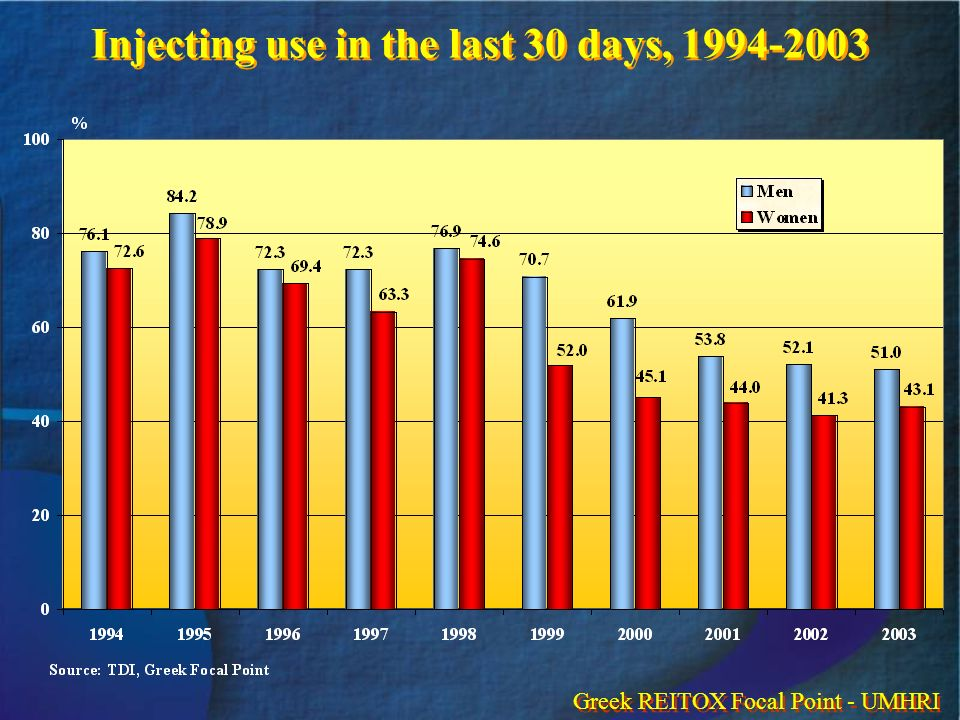 Injecting use in the last 30 days, 1994-2003 Greek REITOX Focal Point - UMHRI