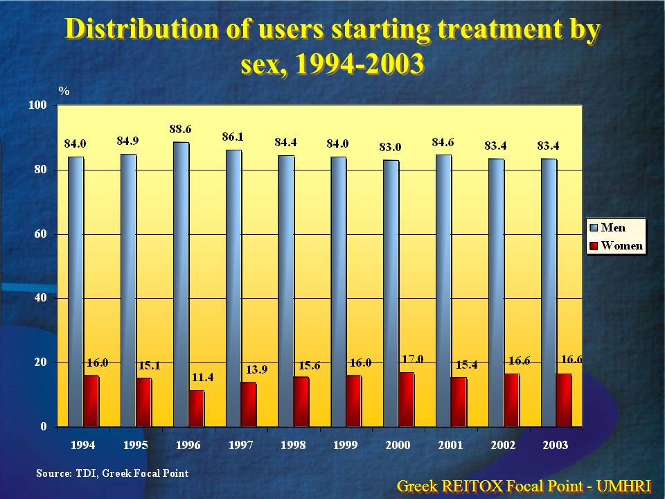 Distribution of users starting treatment by sex, 1994-2003 Greek REITOX Focal Point - UMHRI