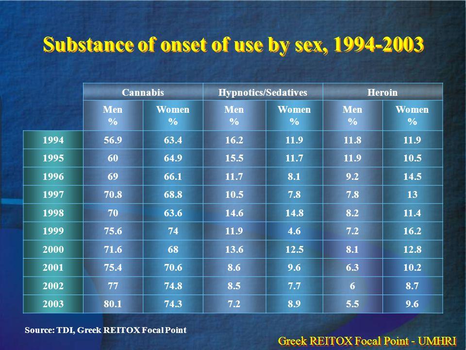 Substance of onset of use by sex, 1994-2003 CannabisHypnotics/SedativesHeroin Men % Women % Men % Women % Men % Women % 199456.963.416.211.911.811.9 1
