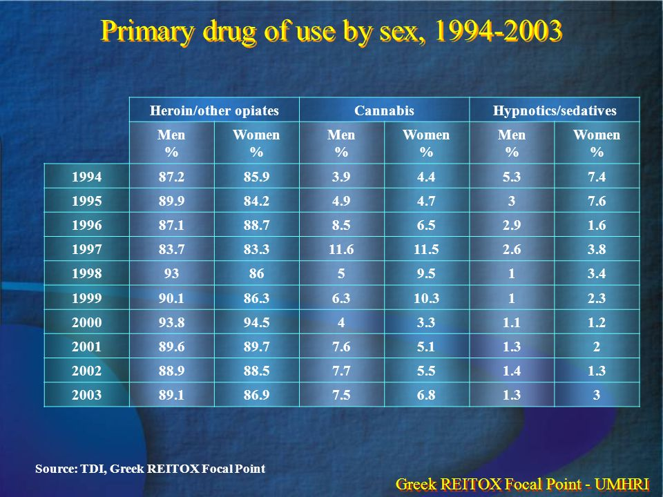 Primary drug of use by sex, 1994-2003 Heroin/other opiatesCannabisHypnotics/sedatives Men % Women % Men % Women % Men % Women % 199487.285.93.94.45.37