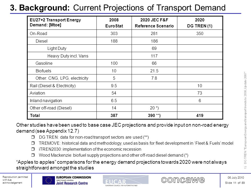 06 July 2010 Slide 11 of 89 Reproduction permitted with due acknowledgement 3. Background: Current Projections of Transport Demand EU27+2 Transport En