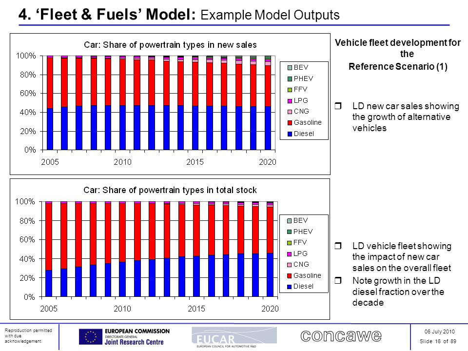 06 July 2010 Slide 16 of 89 Reproduction permitted with due acknowledgement 4. Fleet & Fuels Model: Example Model Outputs Vehicle fleet development fo