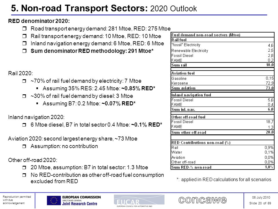06 July 2010 Slide 20 of 89 Reproduction permitted with due acknowledgement 5. Non-road Transport Sectors: 2020 Outlook RED denominator 2020: Road tra