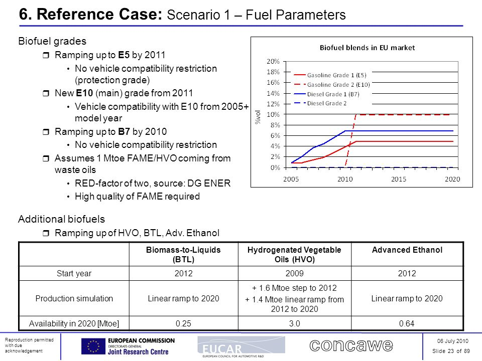 06 July 2010 Slide 23 of 89 Reproduction permitted with due acknowledgement 6. Reference Case: Scenario 1 – Fuel Parameters Biofuel grades Ramping up