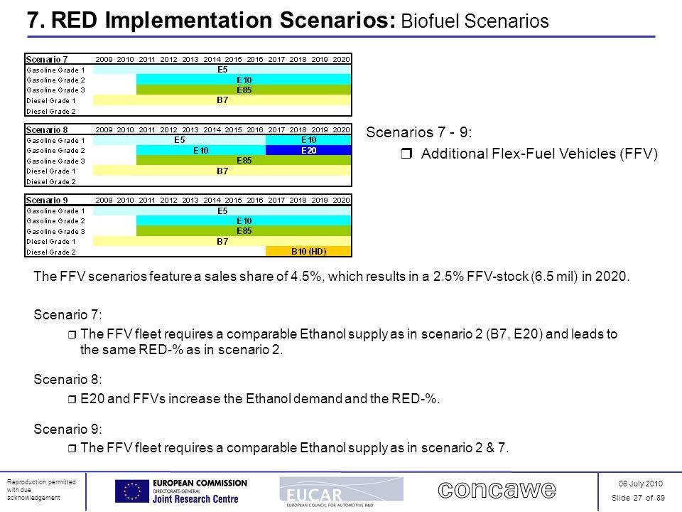 06 July 2010 Slide 27 of 89 Reproduction permitted with due acknowledgement 7. RED Implementation Scenarios: Biofuel Scenarios Scenarios 7 - 9: Additi