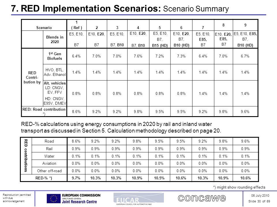 06 July 2010 Slide 30 of 89 Reproduction permitted with due acknowledgement 7. RED Implementation Scenarios: Scenario Summary Scenario 1 ( Ref )234567