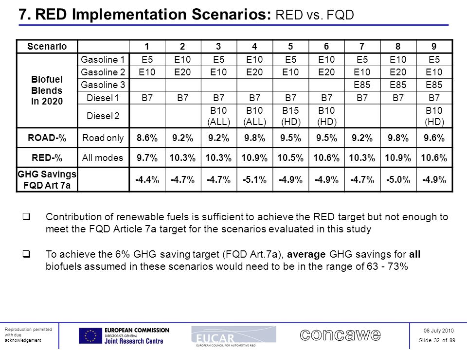 06 July 2010 Slide 32 of 89 Reproduction permitted with due acknowledgement 7. RED Implementation Scenarios: RED vs. FQD Scenario123456789 Biofuel Ble