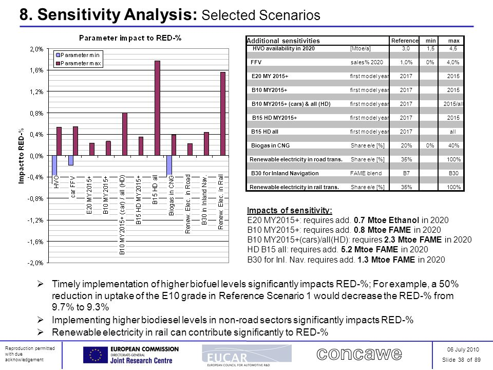 06 July 2010 Slide 38 of 89 Reproduction permitted with due acknowledgement 8. Sensitivity Analysis: Selected Scenarios Timely implementation of highe