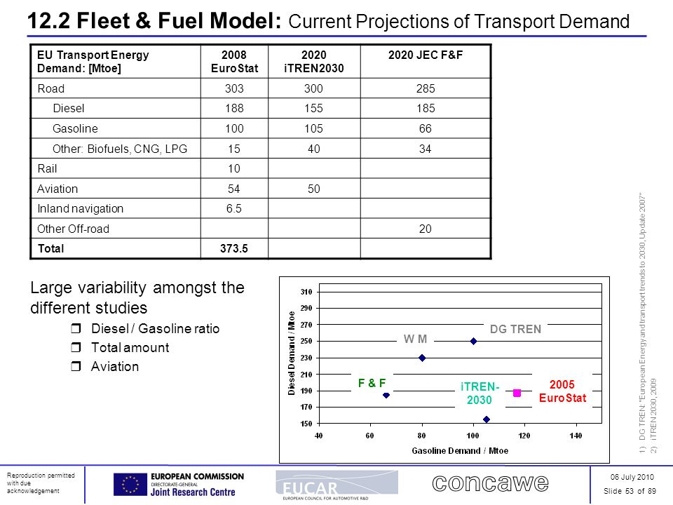 06 July 2010 Slide 53 of 89 Reproduction permitted with due acknowledgement 12.2 Fleet & Fuel Model: Current Projections of Transport Demand Large var
