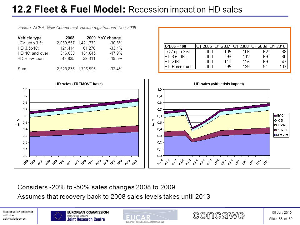 06 July 2010 Slide 56 of 89 Reproduction permitted with due acknowledgement 12.2 Fleet & Fuel Model: Recession impact on HD sales Considers -20% to -5