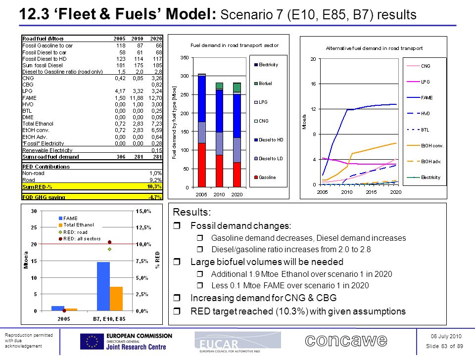 06 July 2010 Slide 63 of 89 Reproduction permitted with due acknowledgement 12.3 Fleet & Fuels Model: Scenario 7 (E10, E85, B7) results Results: Fossi