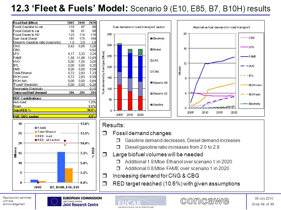 06 July 2010 Slide 65 of 89 Reproduction permitted with due acknowledgement 12.3 Fleet & Fuels Model: Scenario 9 (E10, E85, B7, B10H) results Results: