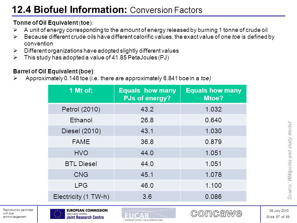 06 July 2010 Slide 67 of 89 Reproduction permitted with due acknowledgement 12.4 Biofuel Information: Conversion Factors Tonne of Oil Equivalent (toe)