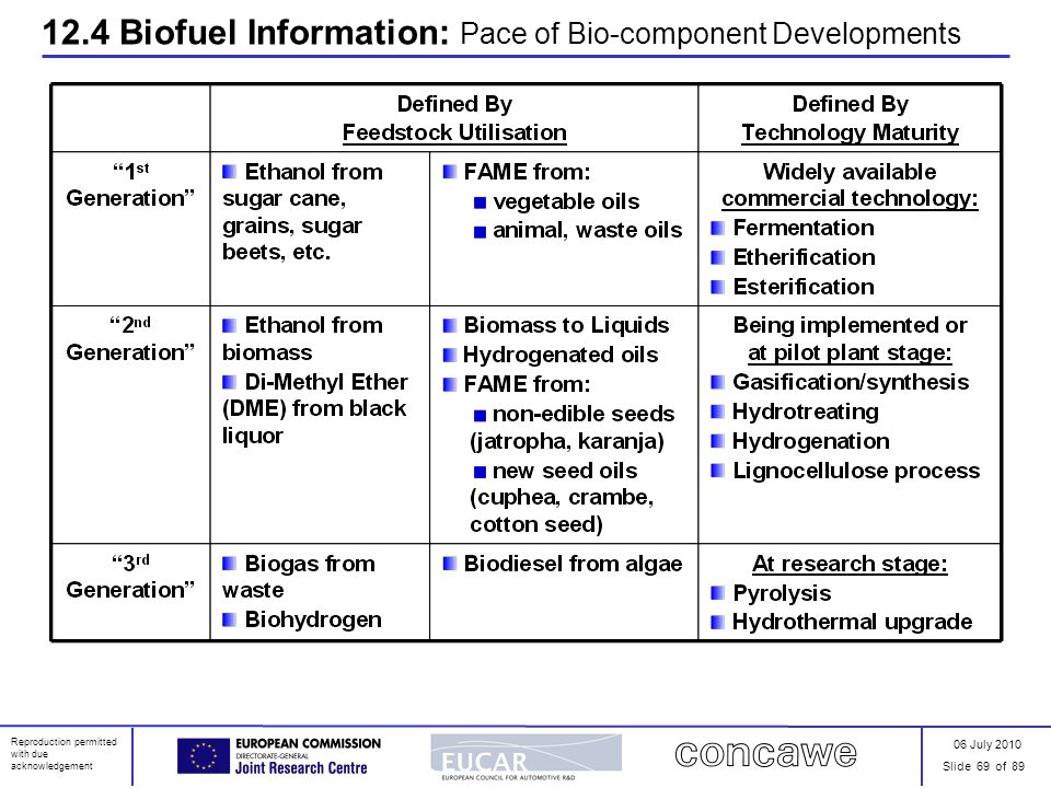 06 July 2010 Slide 69 of 89 Reproduction permitted with due acknowledgement 12.4 Biofuel Information: Pace of Bio-component Developments