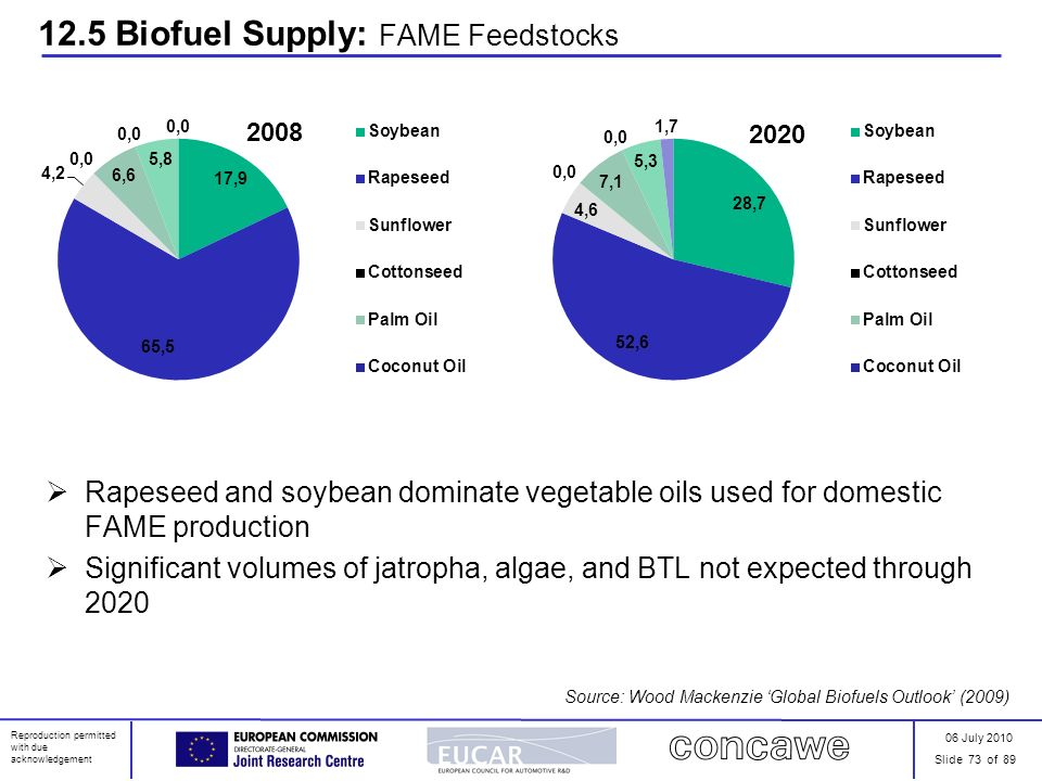 06 July 2010 Slide 73 of 89 Reproduction permitted with due acknowledgement 12.5 Biofuel Supply: FAME Feedstocks Rapeseed and soybean dominate vegetab