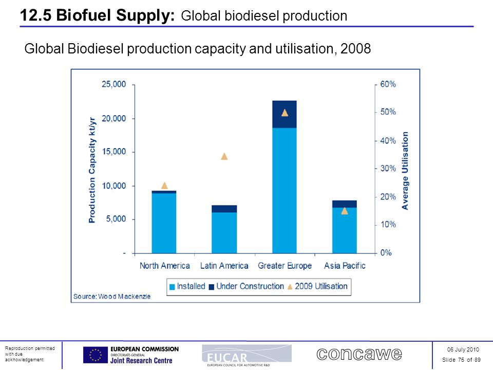 06 July 2010 Slide 75 of 89 Reproduction permitted with due acknowledgement 12.5 Biofuel Supply: Global biodiesel production Global Biodiesel producti