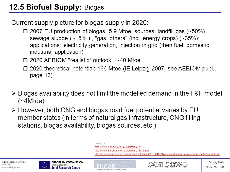 06 July 2010 Slide 80 of 89 Reproduction permitted with due acknowledgement 12.5 Biofuel Supply: Biogas Current supply picture for biogas supply in 20