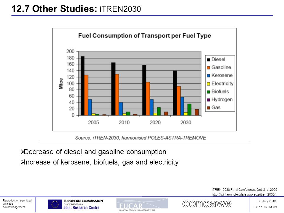 06 July 2010 Slide 87 of 89 Reproduction permitted with due acknowledgement 12.7 Other Studies: iTREN2030 Decrease of diesel and gasoline consumption