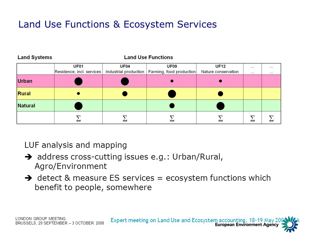 LONDON GROUP MEETING BRUSSELS, 29 SEPTEMBER – 3 OCTOBER 2008 Land Use Functions & Ecosystem Services Expert meeting on Land Use and Ecosystem accounting, 18-19 May 2006, EEA LUF analysis and mapping address cross-cutting issues e.g.: Urban/Rural, Agro/Environment detect & measure ES services = ecosystem functions which benefit to people, somewhere