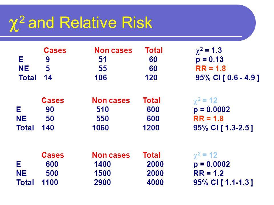 Cases Non casesTotal 2 = 1.3 E 9 51 60p = 0.13 NE 5 55 60RR = 1.8 Total1410612095% CI [ 0.6 - 4.9 ] Cases Non casesTotal 2 = 12 E 90 510 600p = 0.0002 NE 50 550 600RR = 1.8 Total1401060120095% CI [ 1.3-2.5 ] Cases Non casesTotal 2 = 12 E 600 1400 2000p = 0.0002 NE 500 1500 2000RR = 1.2 Total1100 2900 400095% CI [ 1.1-1.3 ] 2 and Relative Risk