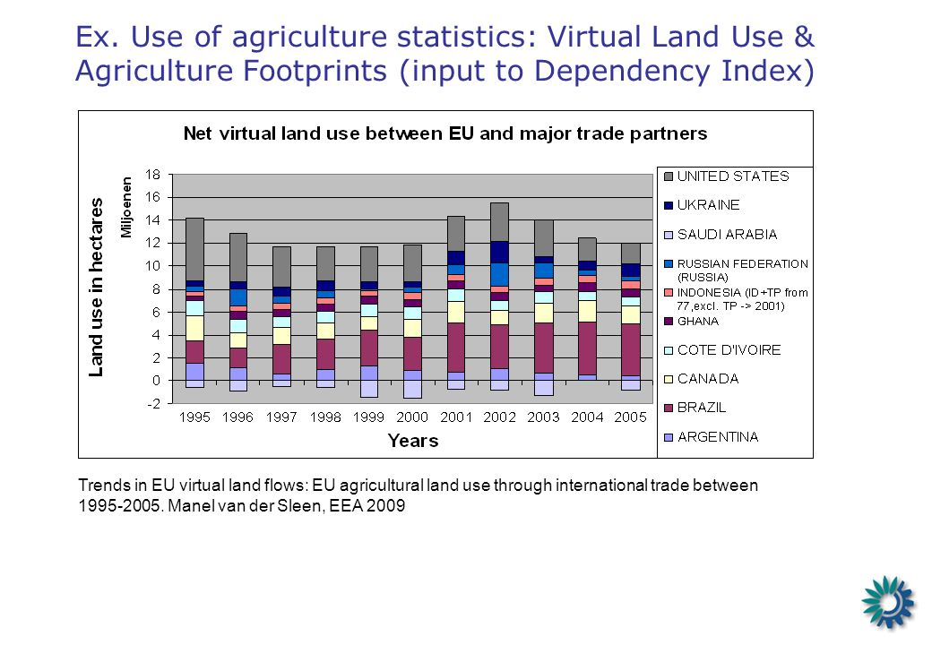 Ex. Use of agriculture statistics: Virtual Land Use & Agriculture Footprints (input to Dependency Index) Trends in EU virtual land flows: EU agricultu