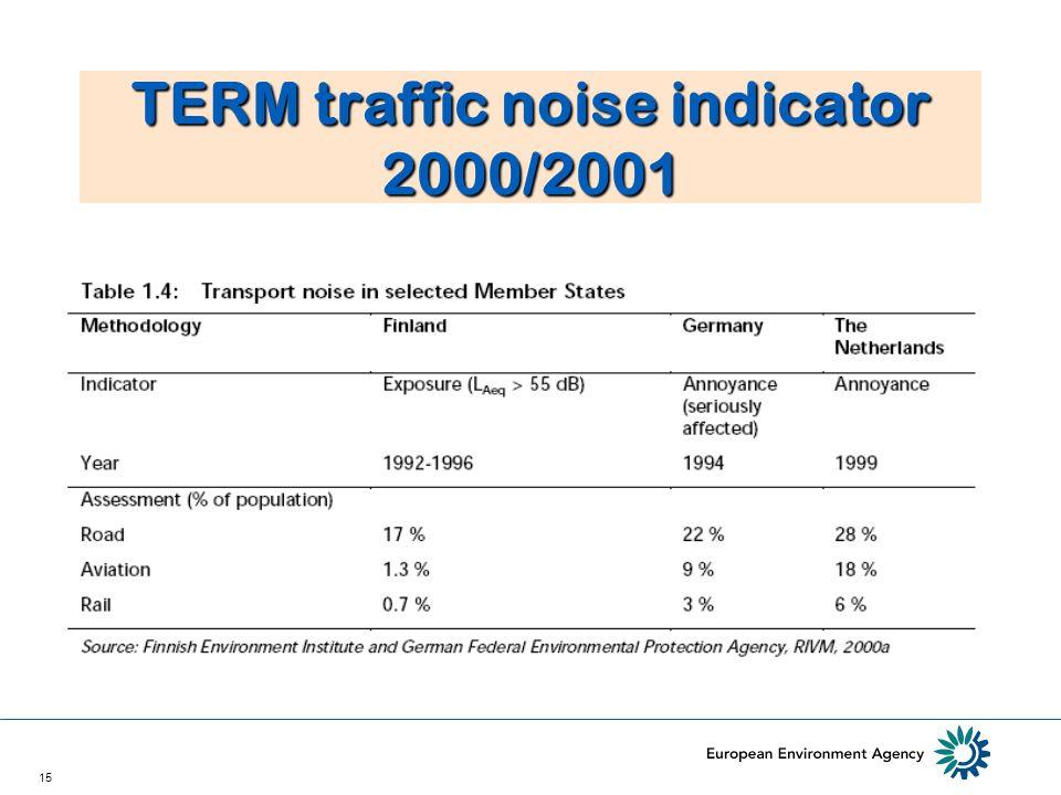 15 TERM traffic noise indicator 2000/2001