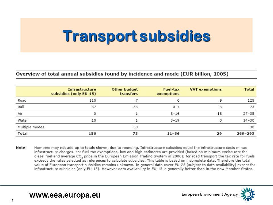 17 Transport subsidies www.eea.europa.eu