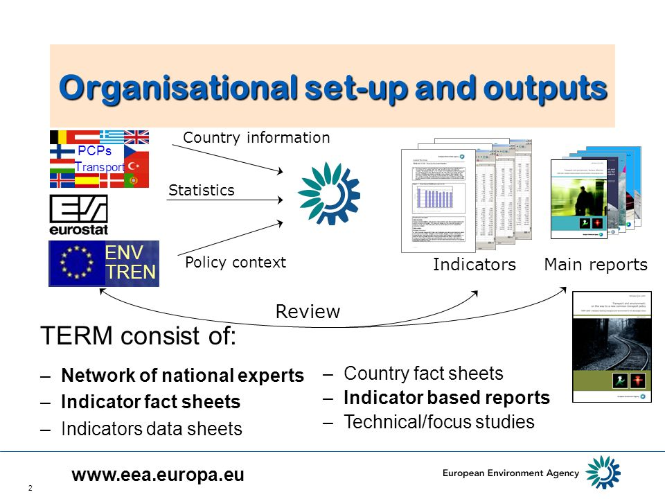 2 Organisational set-up and outputs Indicators EEA Main reports ENV TREN Country information Policy context Statistics Review –Country fact sheets –Indicator based reports –Technical/focus studies TERM consist of: PCPs T ransport –Network of national experts –Indicator fact sheets –Indicators data sheets www.eea.europa.eu