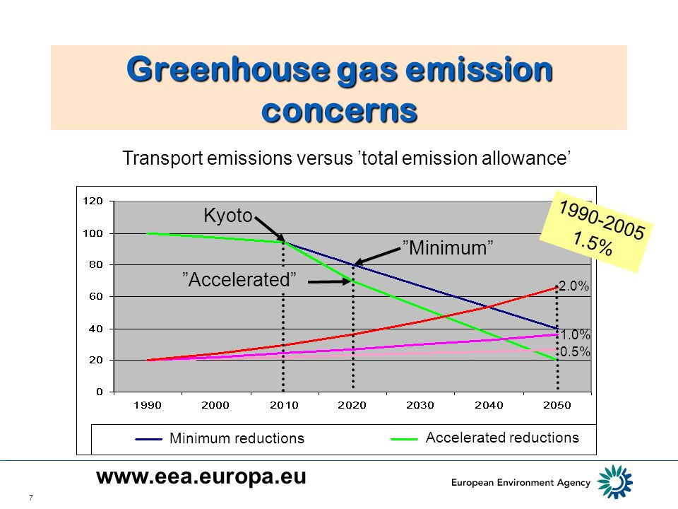 7 Greenhouse gas emission concerns Transport emissions versus total emission allowance 0.5% 1.0% 2.0% Kyoto Minimum 1990-2005 1.5% Accelerated Minimum reductions Accelerated reductions www.eea.europa.eu