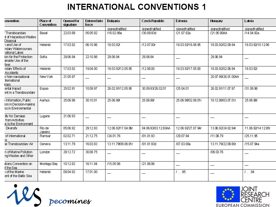 pecomines INTERNATIONAL CONVENTIONS 1