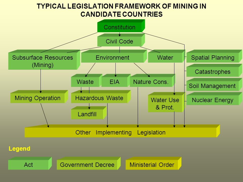 TYPICAL LEGISLATION FRAMEWORK OF MINING IN CANDIDATE COUNTRIES Constitution Civil Code Subsurface Resources (Mining) EnvironmentWaterSpatial Planning Mining Operation WasteEIANature Cons.