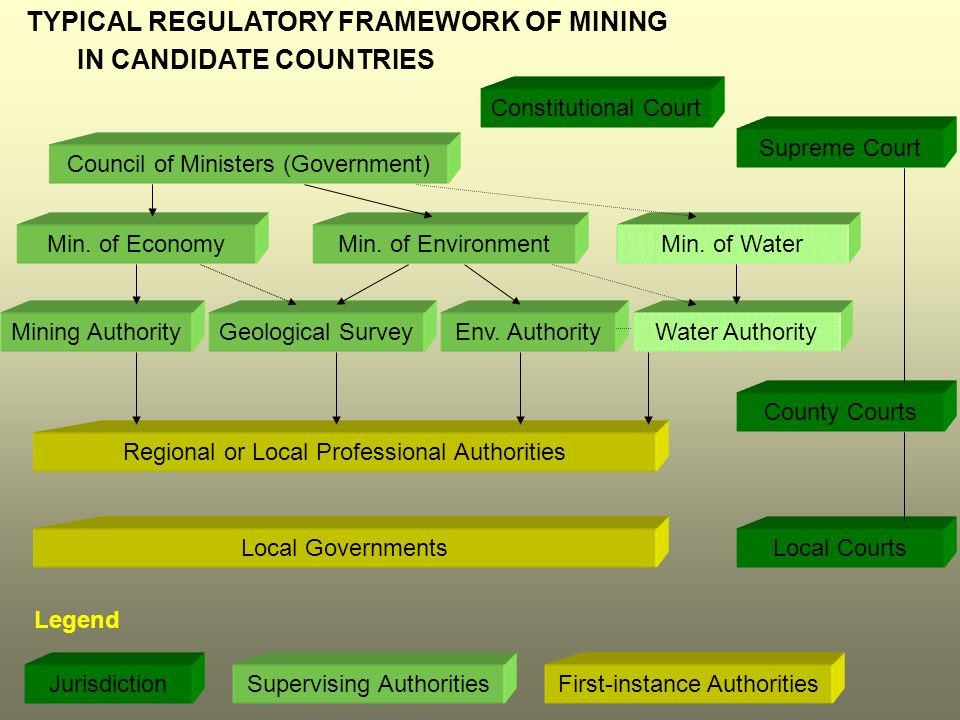 TYPICAL REGULATORY FRAMEWORK OF MINING IN CANDIDATE COUNTRIES Council of Ministers (Government) Min.