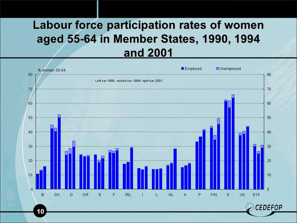 10 Labour force participation rates of women aged in Member States, 1990, 1994 and 2001