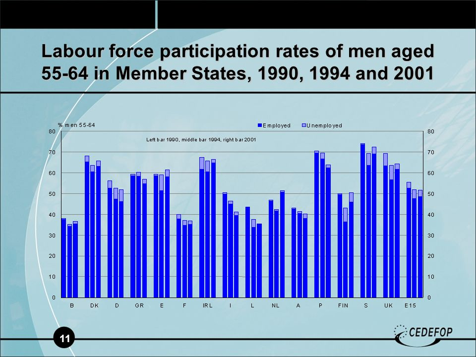 11 Labour force participation rates of men aged 55-64 in Member States, 1990, 1994 and 2001