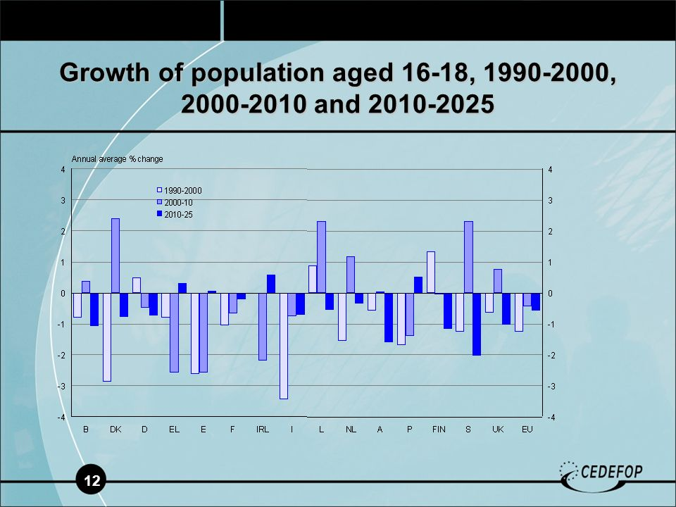 12 Growth of population aged 16-18, 1990-2000, 2000-2010 and 2010-2025