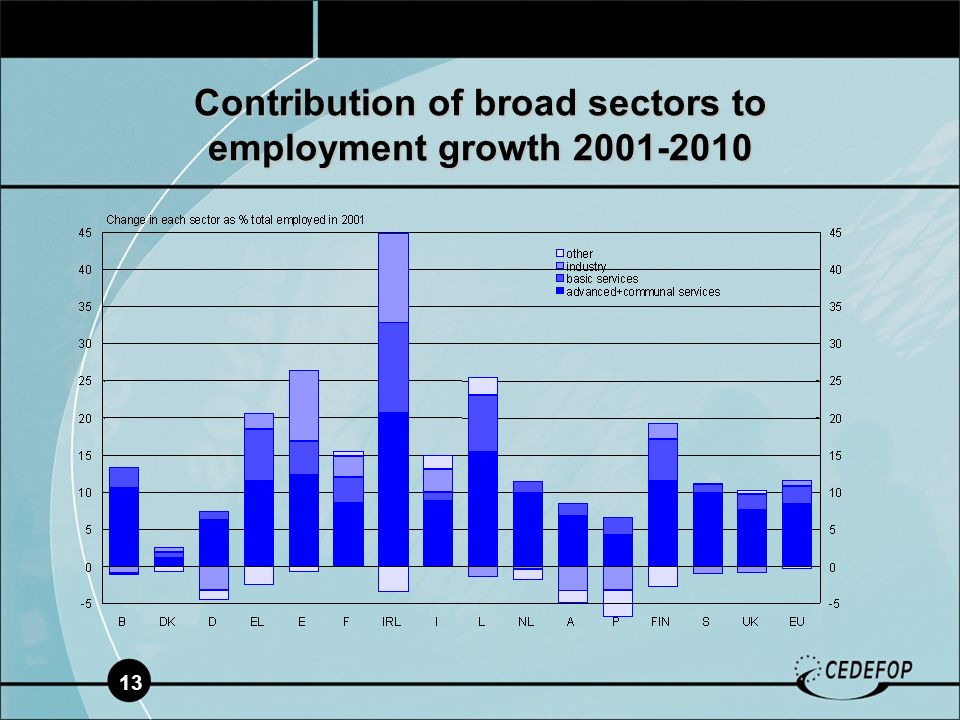 13 Contribution of broad sectors to employment growth 2001-2010