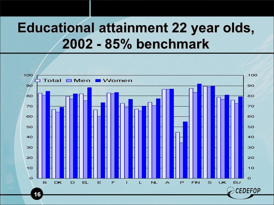 16 Educational attainment 22 year olds, % benchmark