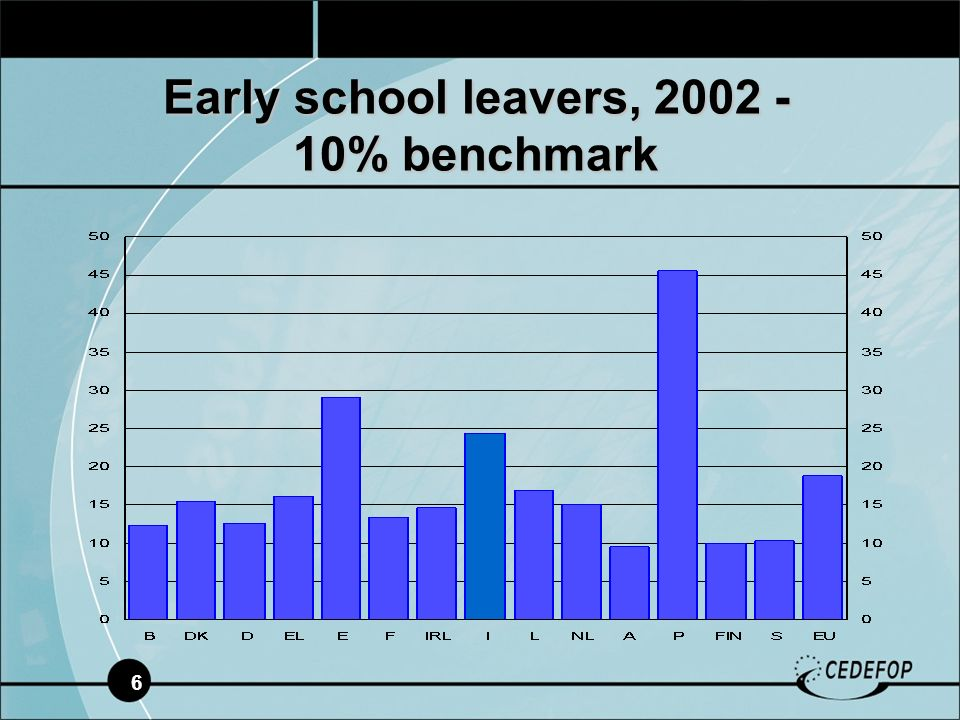 6 Early school leavers, 2002 - 10% benchmark