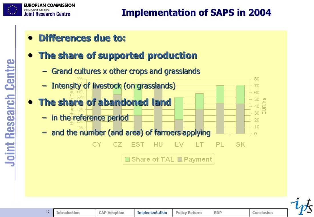 10 Implementation of SAPS in 2004 Introduction CAP Adoption Implementation Policy Reform RDPConclusion Differences due to: Differences due to: The share of supported production The share of supported production –Grand cultures x other crops and grasslands –Intensity of livestock (on grasslands) The share of abandoned land The share of abandoned land –in the reference period –and the number (and area) of farmers applying