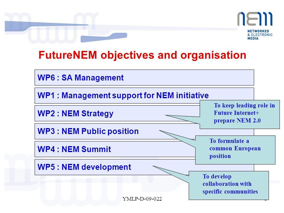 6YMLP-D-09-022 FutureNEM objectives and organisation WP6 : SA Management WP1 : Management support for NEM initiative WP2 : NEM Strategy WP3 : NEM Publ