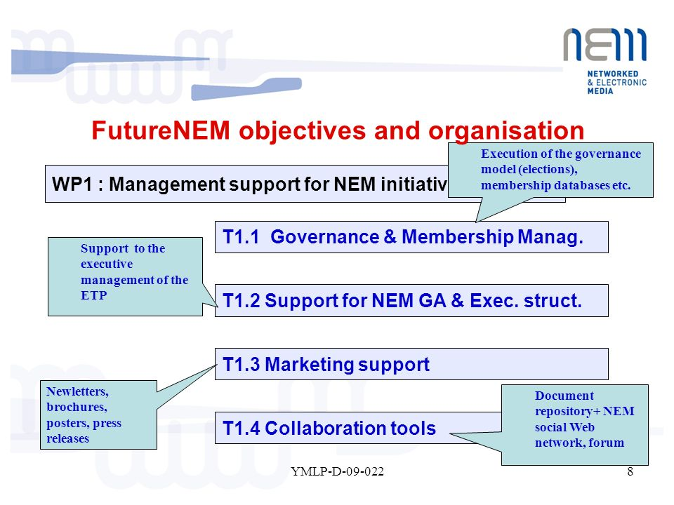 8YMLP-D-09-022 WP1 : Management support for NEM initiative T1.4 Collaboration tools T1.2 Support for NEM GA & Exec. struct. T1.3 Marketing support T1.