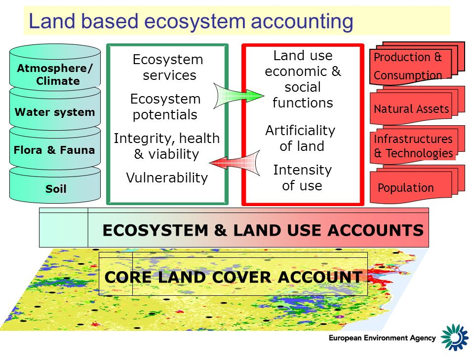 CORE LAND COVER ACCOUNT Soil Flora & Fauna Water system Atmosphere/ Climate ECOSYSTEM & LAND USE ACCOUNTS Land use economic & social functions Artificiality of land Intensity of use Ecosystem services Ecosystem potentials Integrity, health & viability Vulnerability Production & Consumption Natural AssetsPopulation Infrastructures & Technologies Land based ecosystem accounting