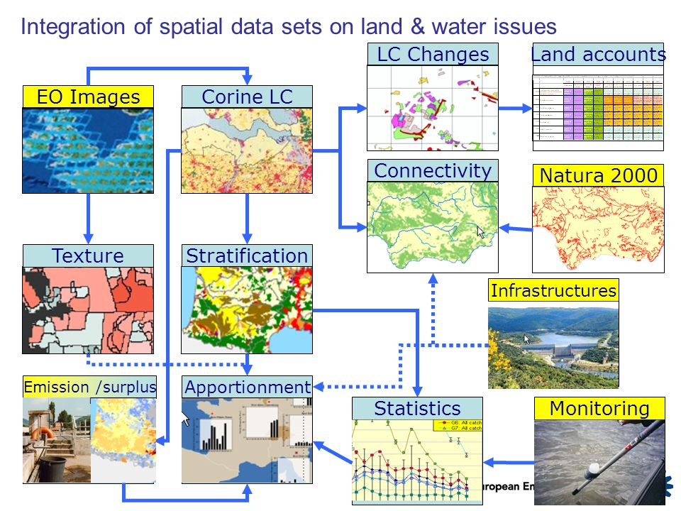 Integration of spatial data sets on land & water issues EO ImagesCorine LCLC ChangesTextureStratificationConnectivityNatura 2000MonitoringStatistics Emission /surplus Land accounts InfrastructuresApportionment