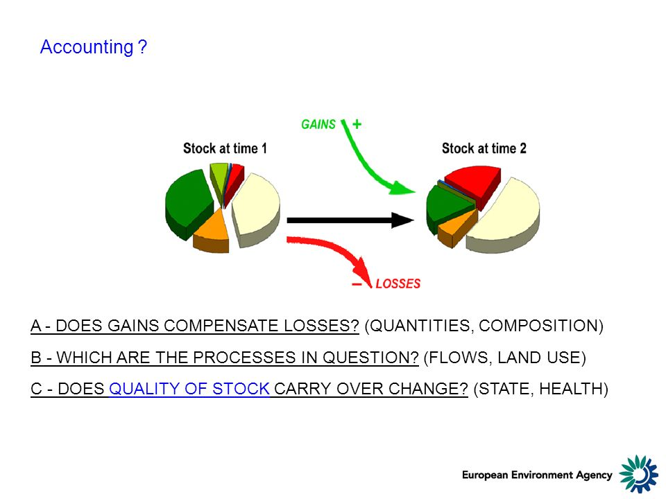 Accounting . A - DOES GAINS COMPENSATE LOSSES.