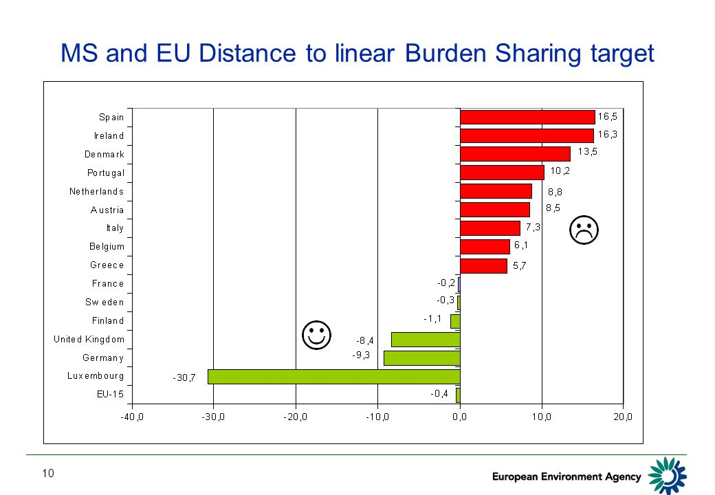 10 MS and EU Distance to linear Burden Sharing target