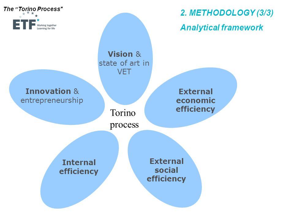 The Torino Process Innovation & entrepreneurship External economic efficiency External social efficiency Internal efficiency Vision & state of art in VET 2.