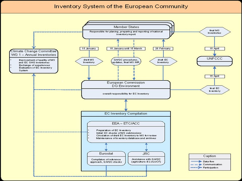 2 EUROPEAN COMMISSION CLIMATE CHANGE UNIT