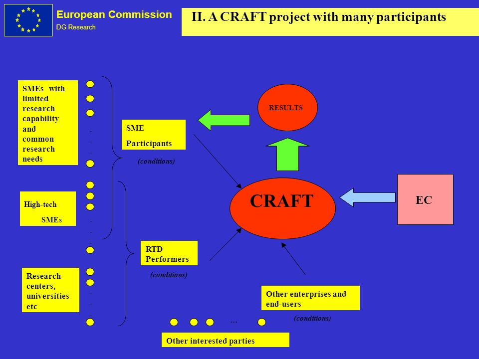 European Commission DG Research II. A CRAFT project with many participants...